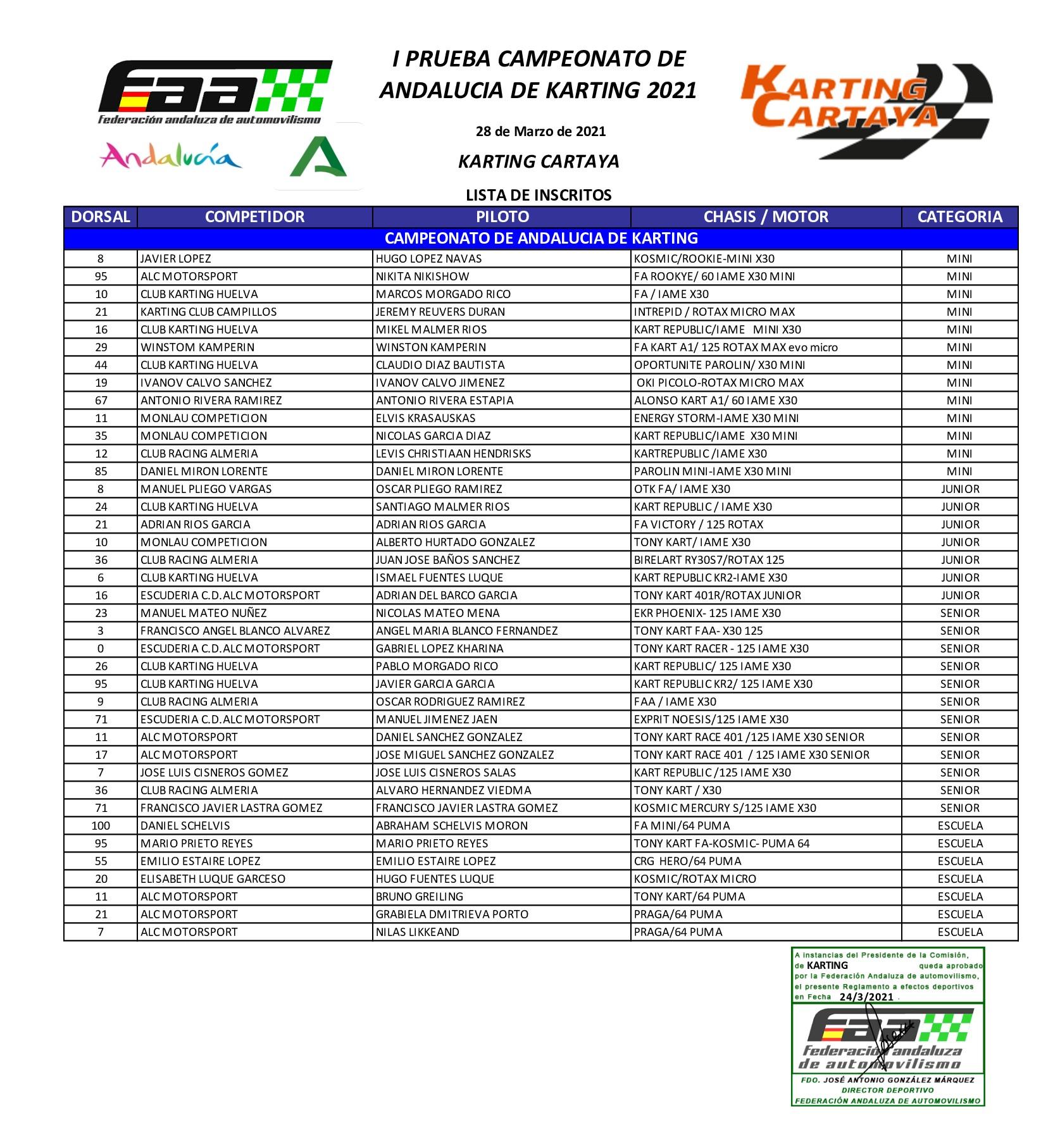 Inscritos Campeonato Andalucía Karting - Cartaya