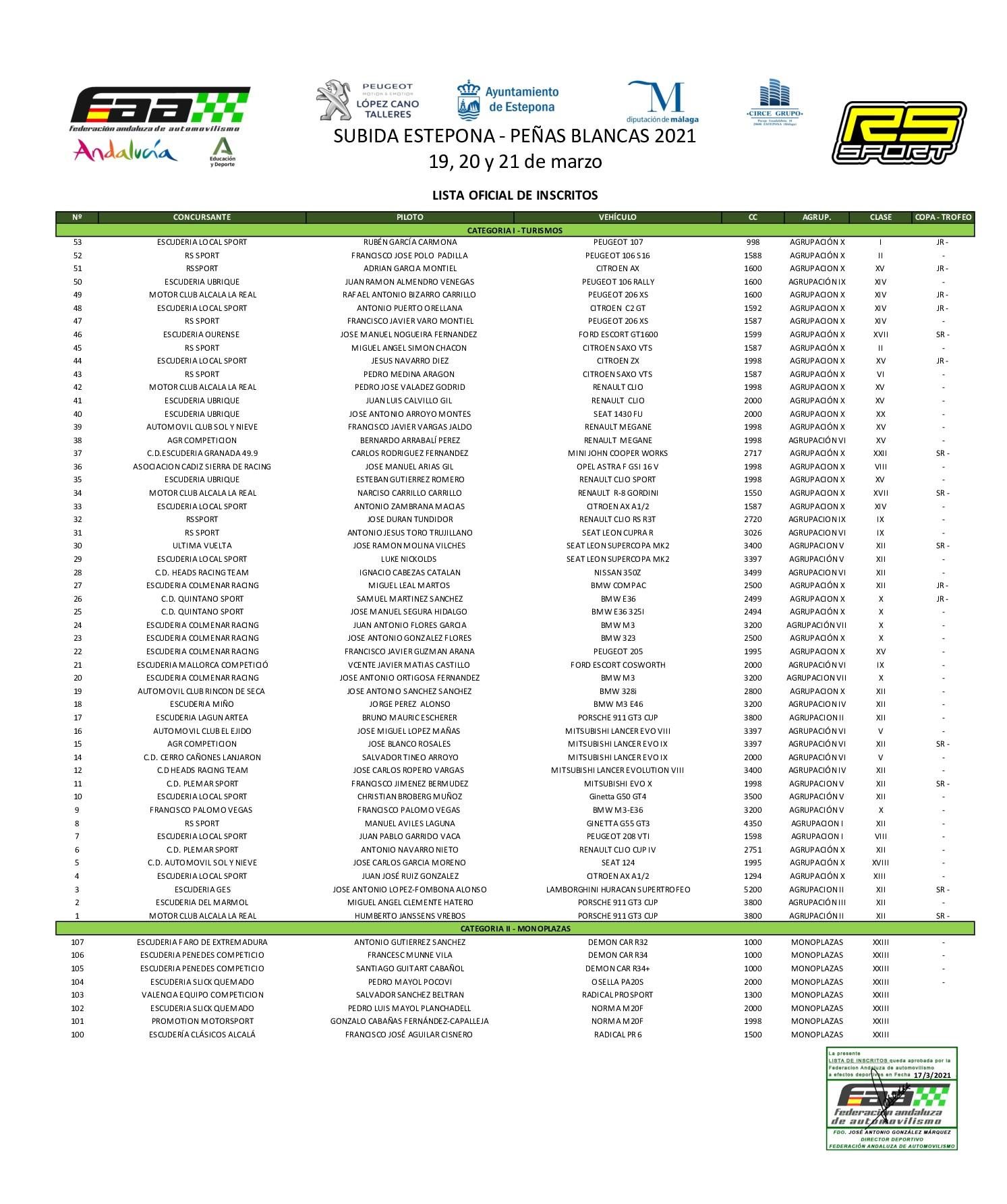 Inscritos XII Subida Estepona - Peñas Blancas 2021