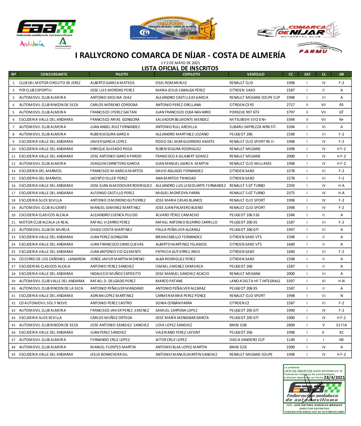 Inscritos I Rally Crono Comarca de Níjar