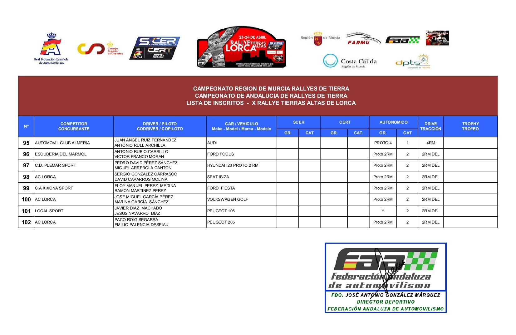 Inscritos X Rallye Tierras Altas de Lorca