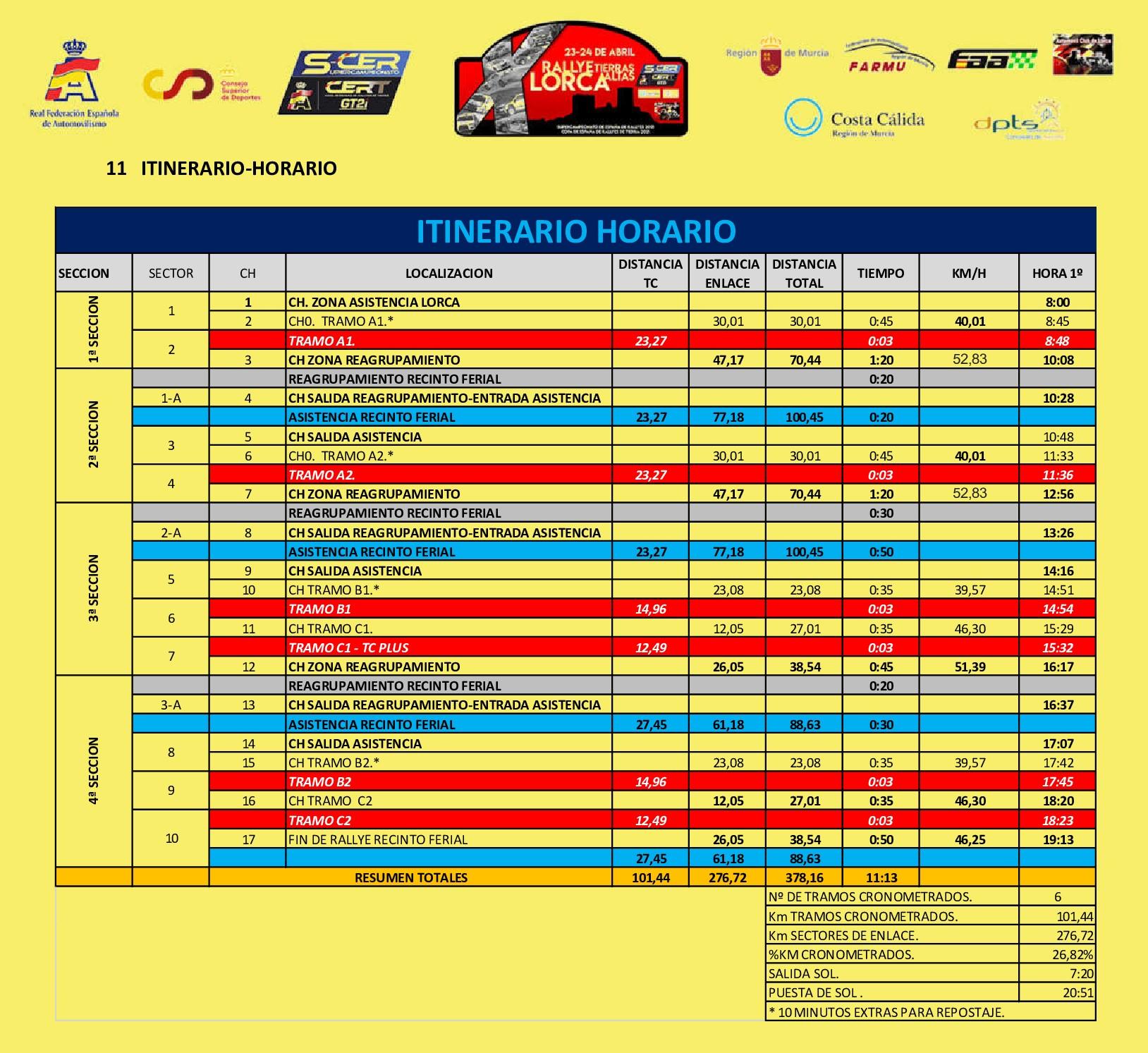 Itinerario X Rallye Tierras Altas de Lorca
