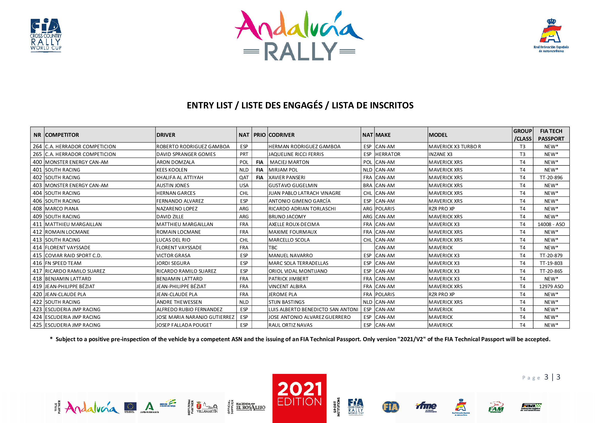 Inscritos Andalucía Rally 2021