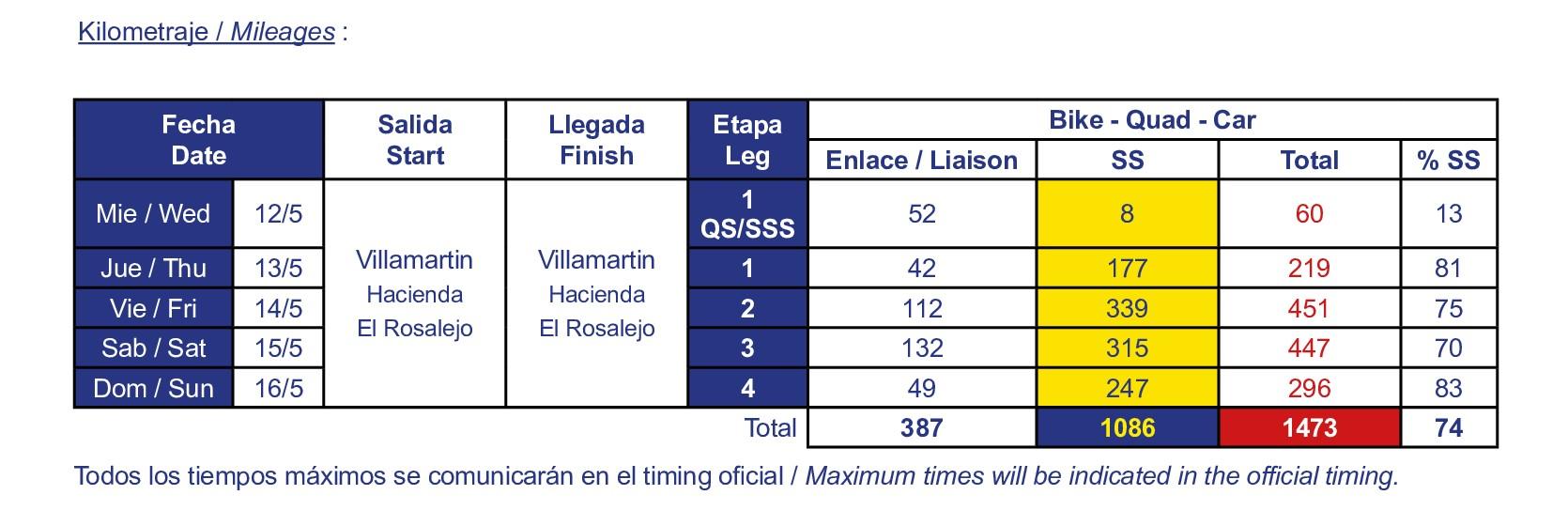 Kilometraje Andalucía Rally 2021